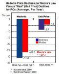 Hedonic Pricing (Moore's Law) vs. Real Price-Tag Prices