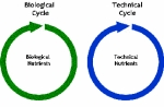 closed loop cycles