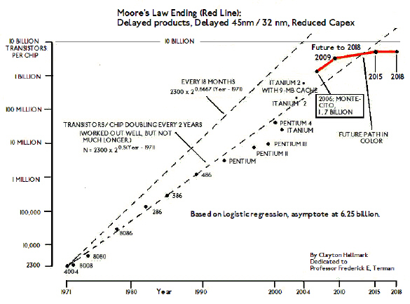 How Moore's Law probably will end (soon).