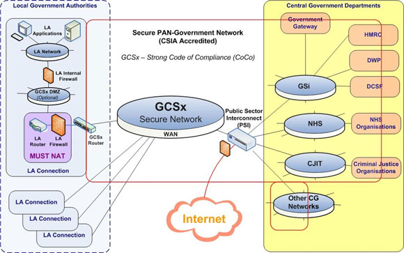 http://www.govconnect.gov.uk/what-is-gcsx.php