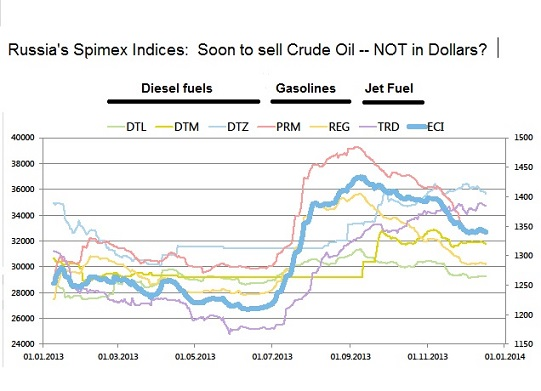Russian SPIMEX Indices for Oil Products (soon to be joined by crude oil)